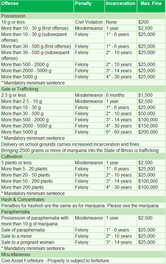 Infographic: Penalties