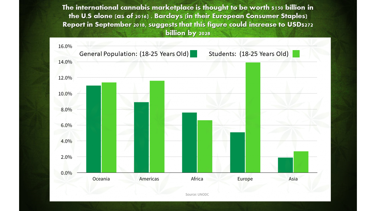International Marijuana Use