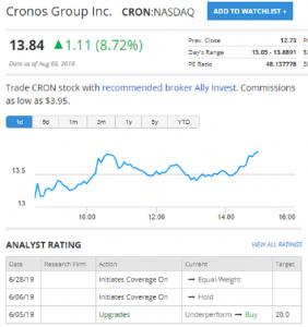 Cronos Group Inc. CRON:NASDAQ